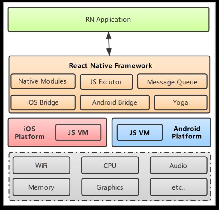 混合app开发框架_app跨平台开发框架对比_混合app开发框架排名