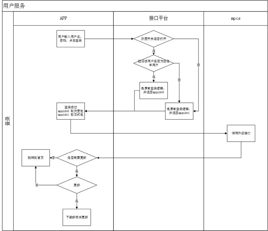 苏宁零售云 App 稳定保障实践