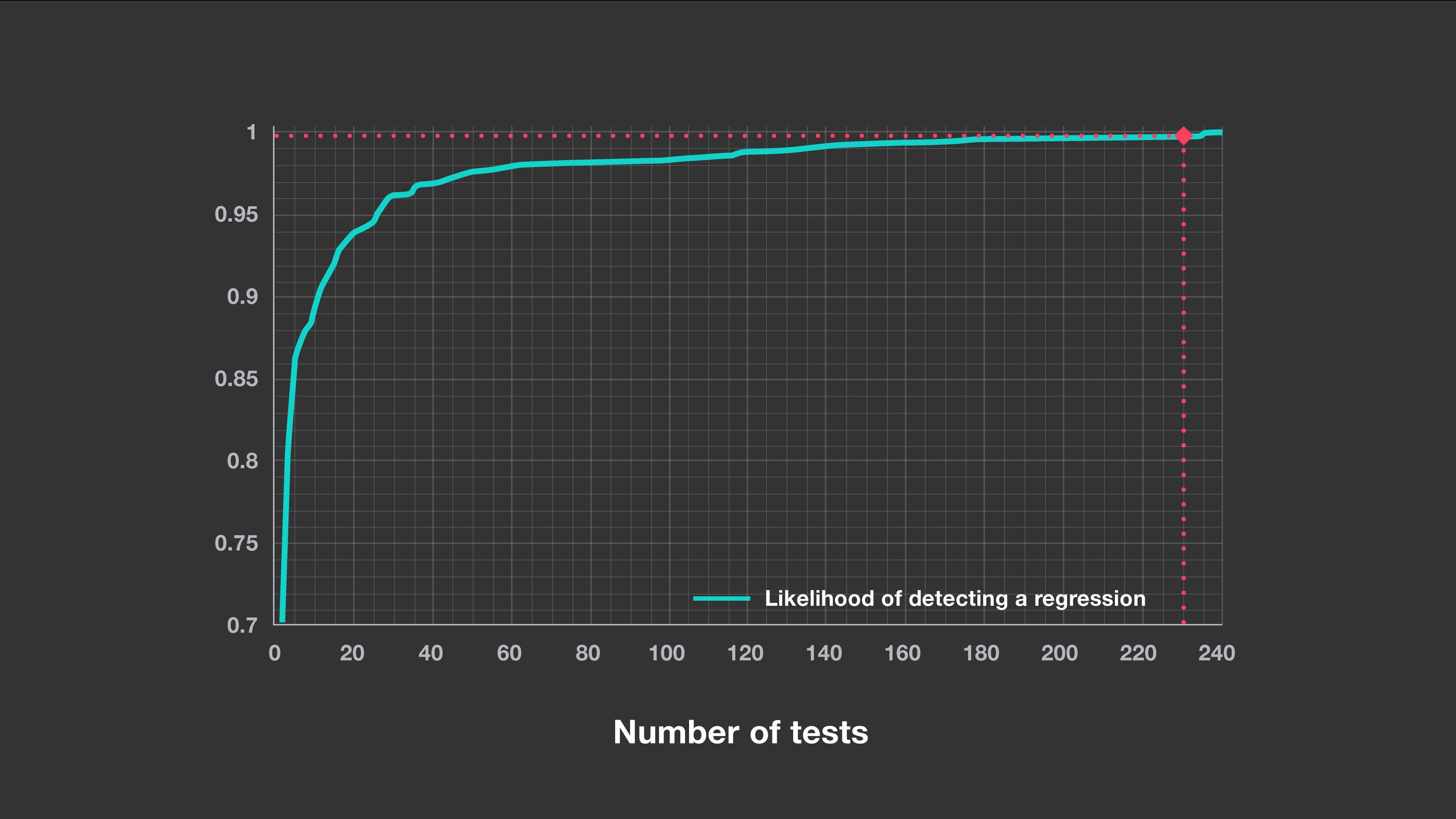 省掉1/3的回归测试:Facebook用机器学习自动选择测试策略