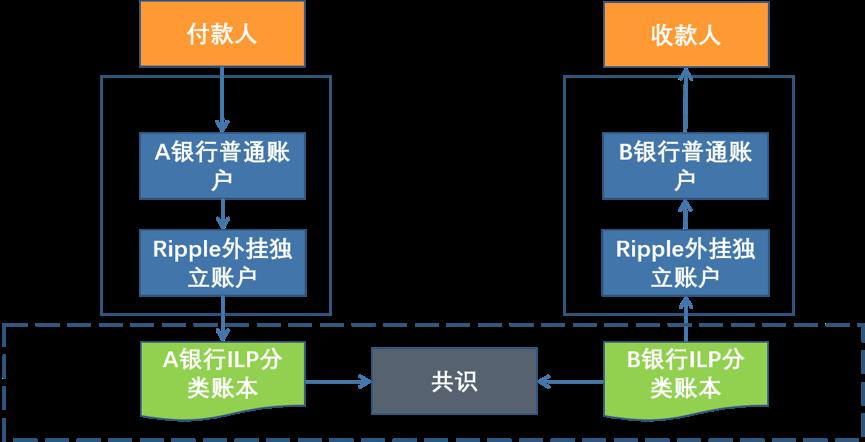 结合区块链和稳定币的跨境支付解决方案