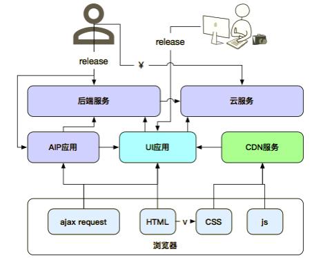 从前后端分离看阿里Web应用架构演变