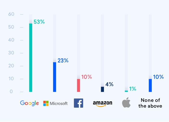 DigitalOcean开发者大调查之开源软件:参与开源的最大障碍是缺少指导