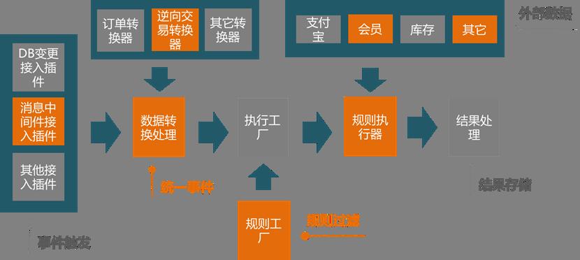 阿里巴巴如何实现实时业务校验平台智能化升级?
