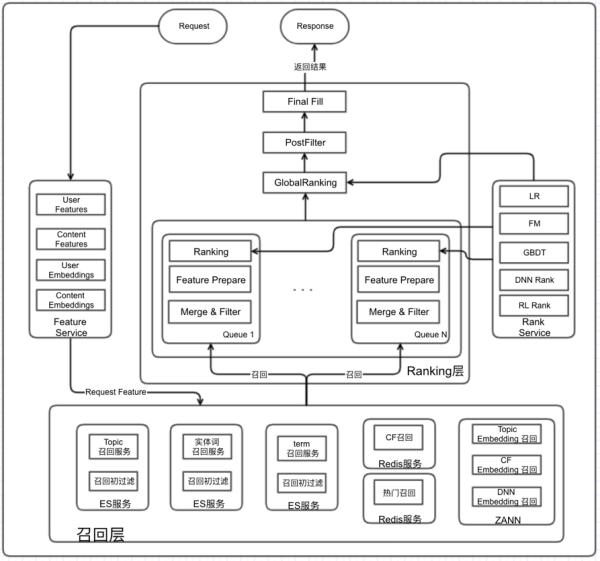 舍弃Python,为什么知乎选用Go重构推荐系统?