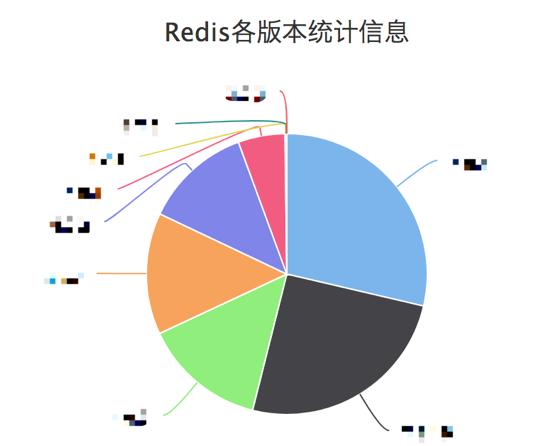 携程Redis容器化实践\n - weixin_34037515的博客- CSDN博客