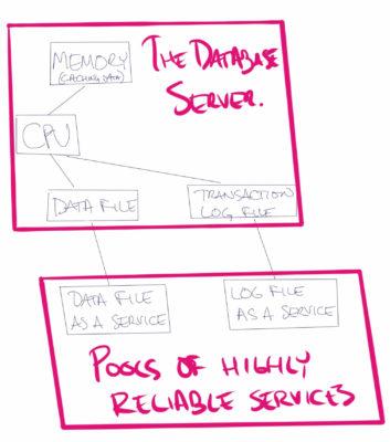微软云数据库 Azure SQL DB Hyperscale如何实现超大规模存储和高可用?