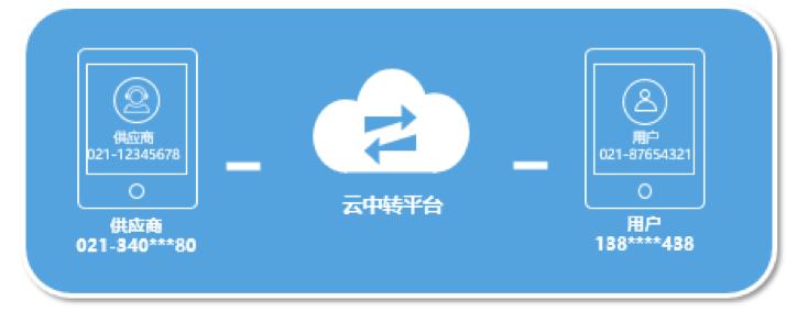 携程基于云的软呼叫中心及客服平台架构实践