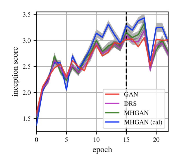 Uber提出基于Metropolis-Hastings算法的GAN改进思想