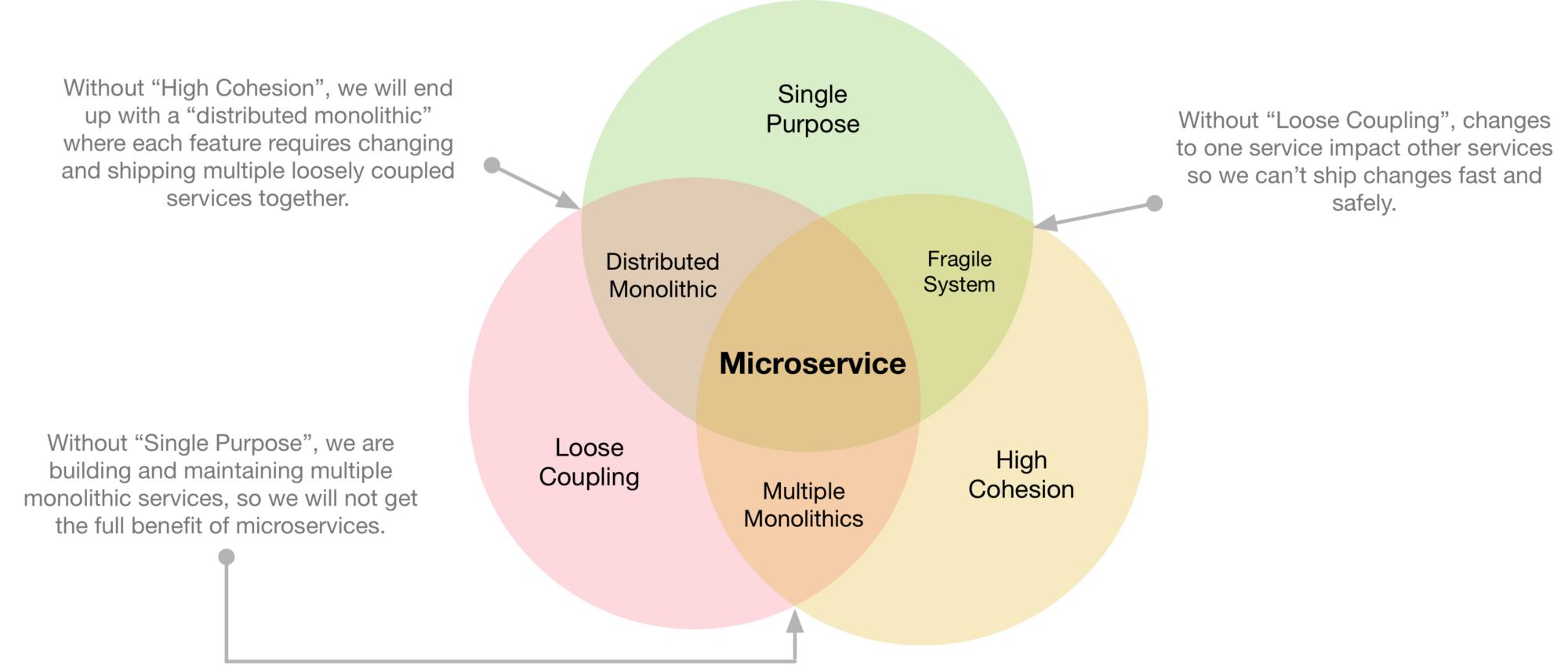 Medium 架构实践:避免微服务综合症