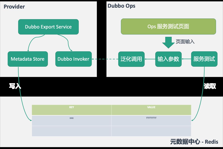 阿里技术专家详解Dubbo实践,演进及未来规划