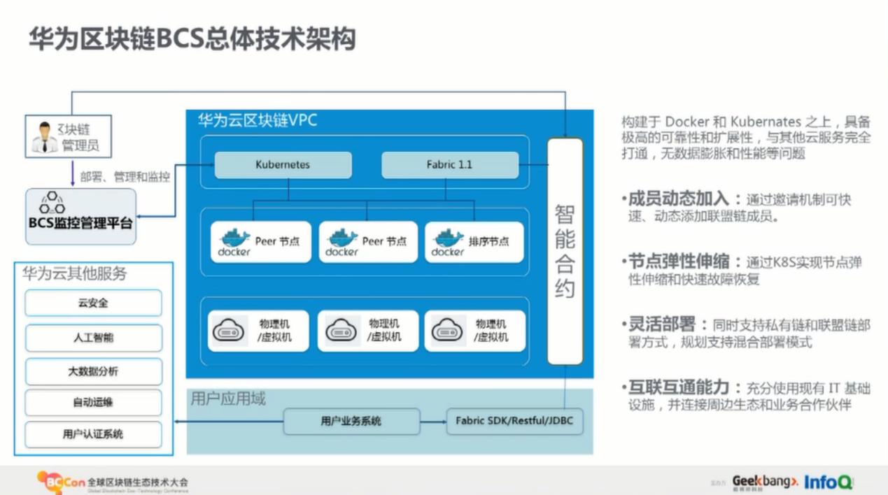 华为云区块链服务技术决策和落地实践