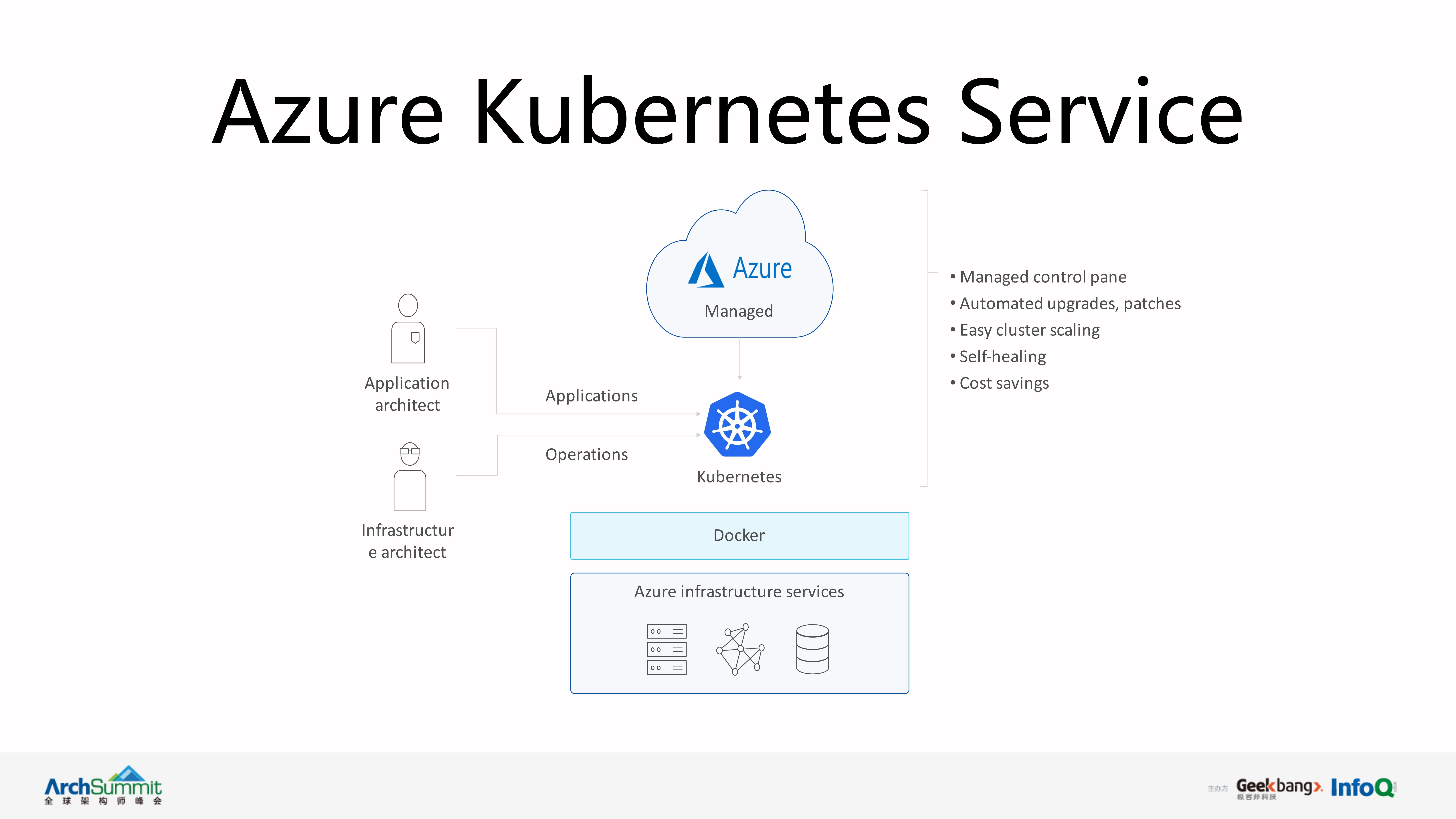 如何基于Kubernetes构建完整的DevOps流水线