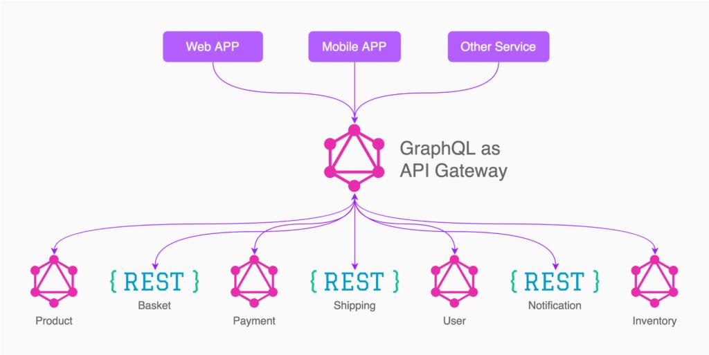 为什么说GraphQL可以取代REST API?
