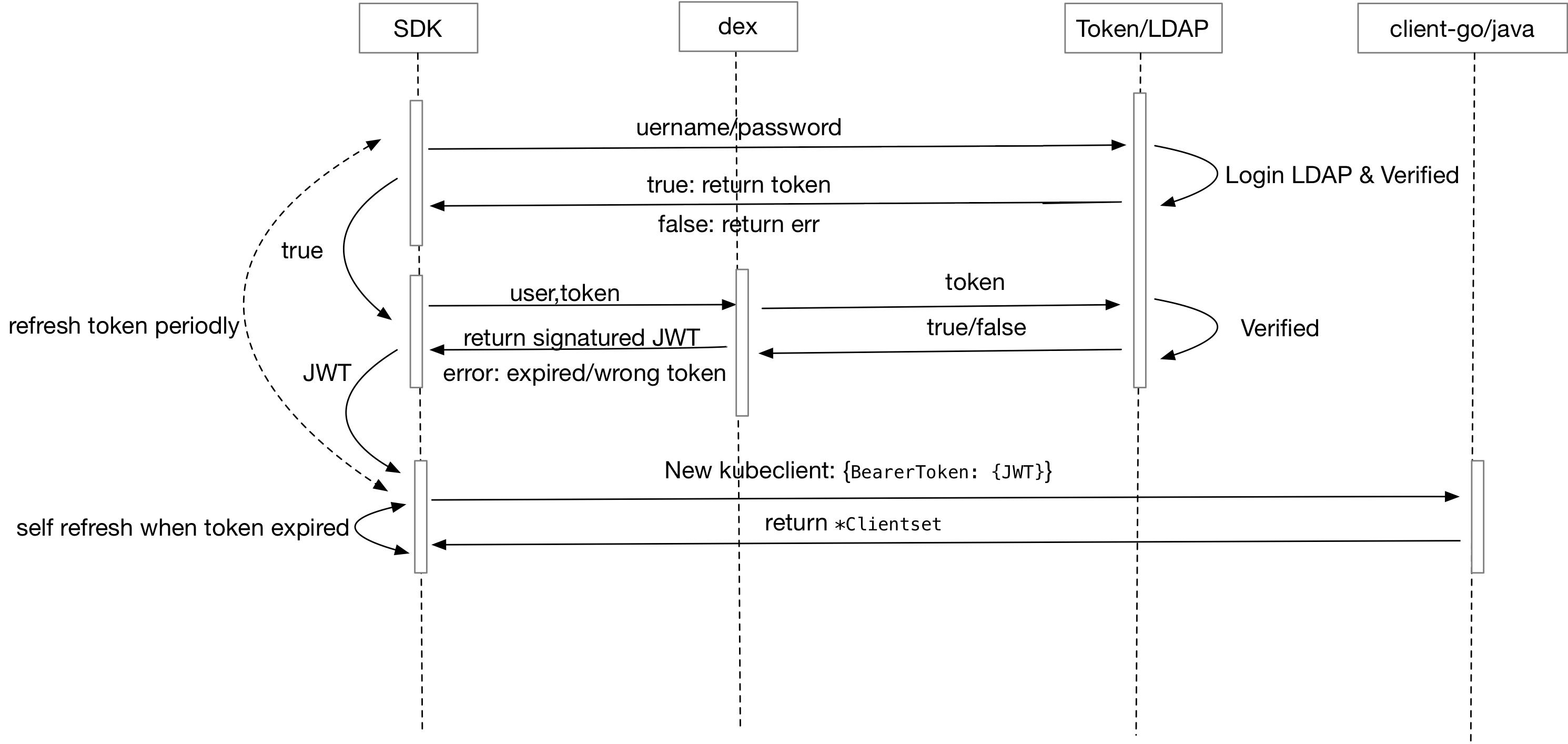 基于Kubeflow的机器学习调度平台落地实战