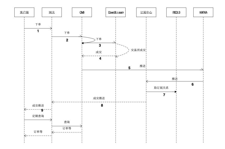 华泰证券:如何自研高效可靠的交易系统通信框架?