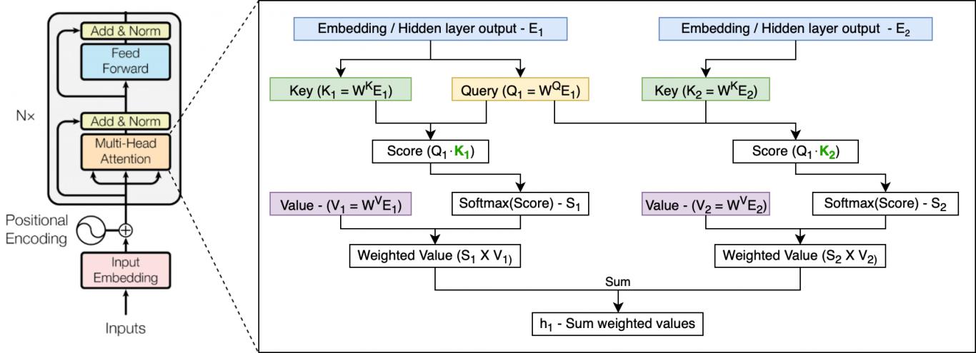 谷歌开源先进语言模型Transformer-XL:集Transformer和RNN之大成