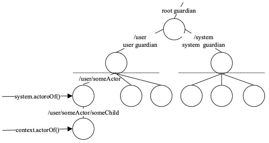 复杂业务下,我们为何选择Akka作为异步通信框架?