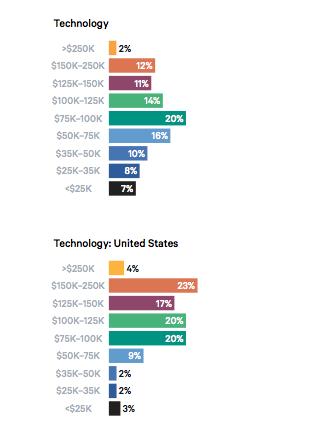 最新2018年全球DevOps薪资报告:行业和团队选择指南