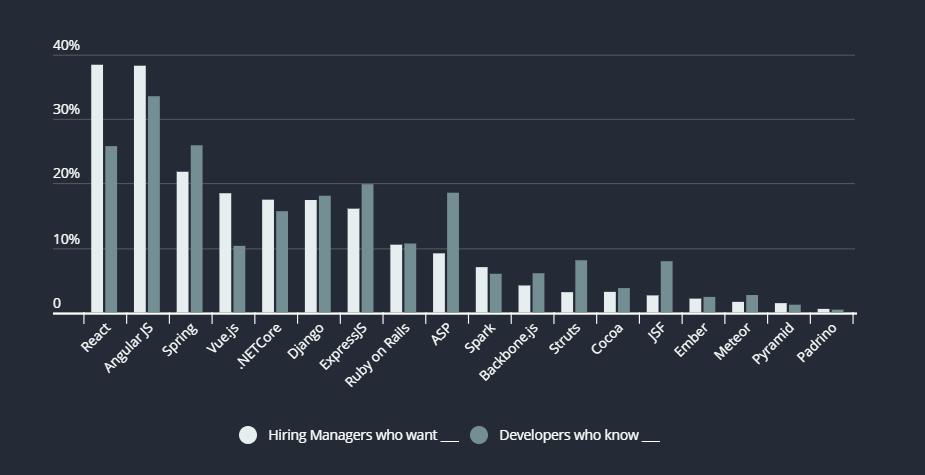 年终总结,程序员票选最喜欢的编程语言花落谁家?