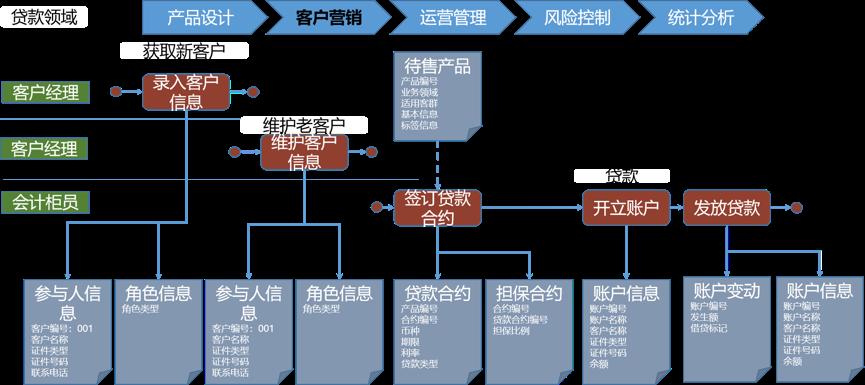 中台之上(六):如何为一个商业银行设计业务架构?