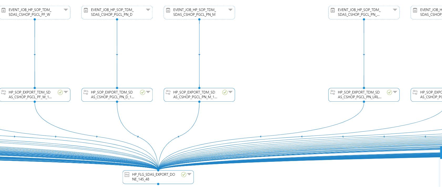 苏宁大数据离线任务开发调度平台实践:开发过程中的要点