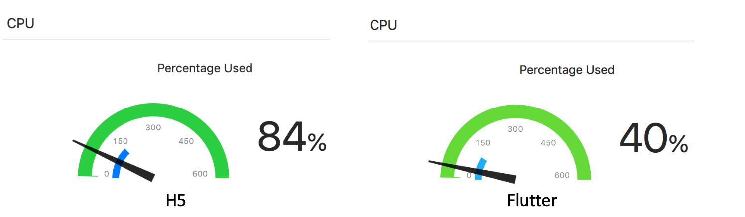 使用Flutter之后,我们的CPU占用率降了50%