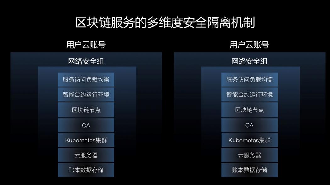 阿里云基于区块链服务构建企业业务系统实践总结