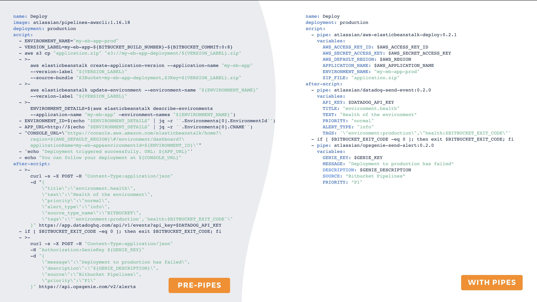 Bitbucket Pipes发布,带来30+自动化CI/CD管道的方法