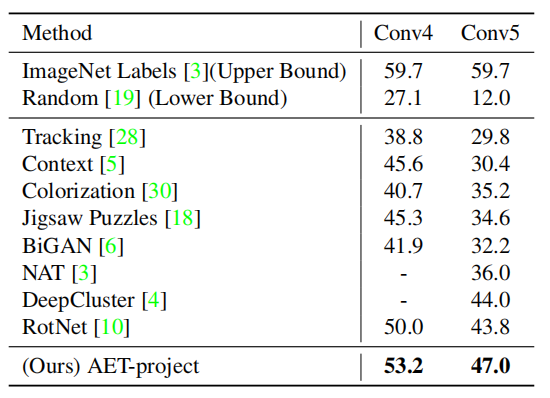 无监督学习新突破!华为美研所提出自动编码变换网络AET