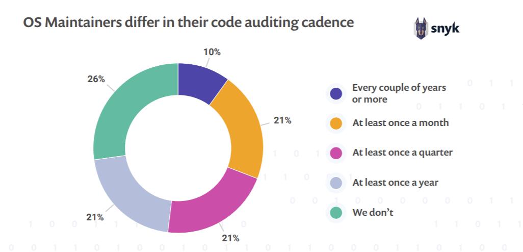 2018年开源状况:代码贡献超310亿行,而漏洞超16000个
