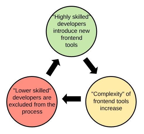 从后端到前端的转变:如何选择框架?