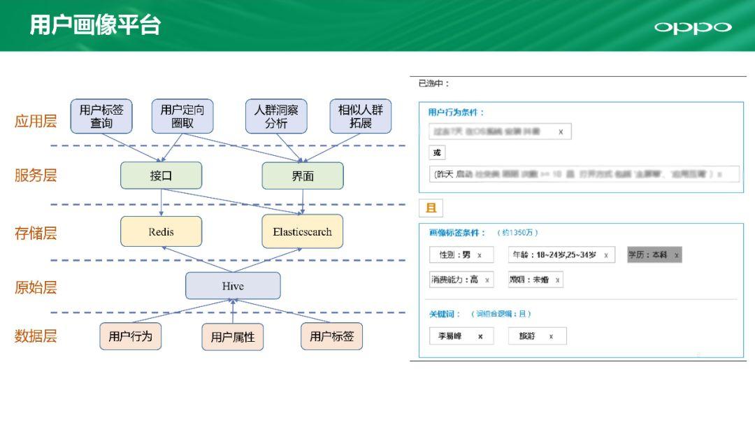 OPPO大数据平台运营研发实践分享