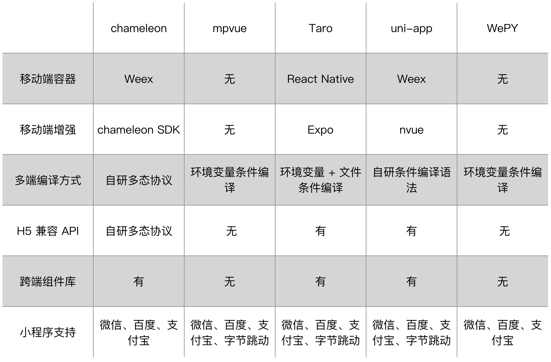 我们评测了5个主流跨端框架,这是它们的区别