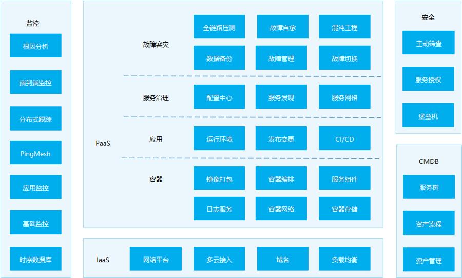 小米自动化运维平台演进设计思路