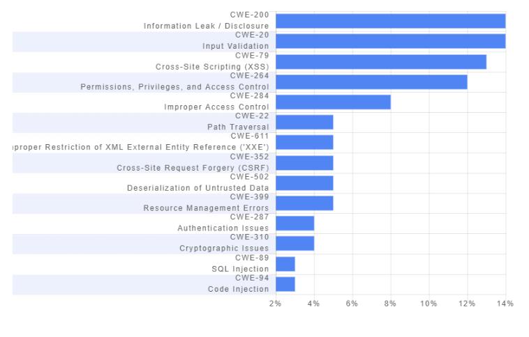 编程语言安全性排行榜:Ruby最佳,C语言漏洞最多?