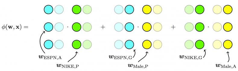 前深度学习时代CTR预估模型的演化之路:从LR到FFM