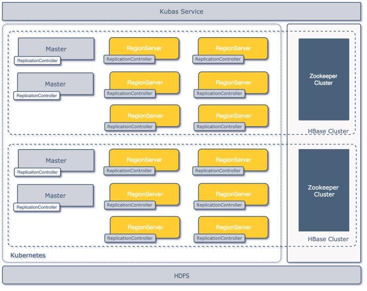 服务平台化,知乎 HBase 实践