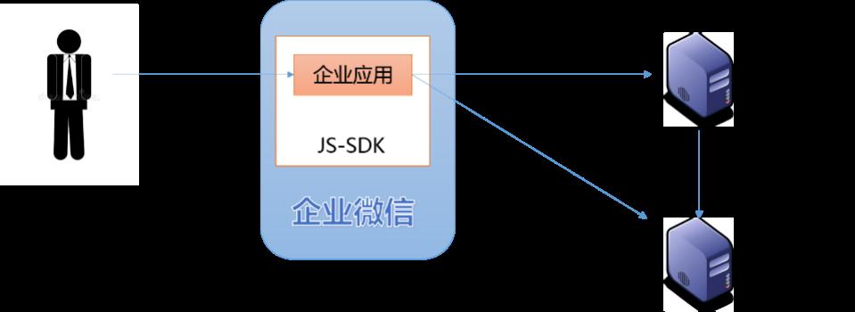 企业微信自建应用开发初探