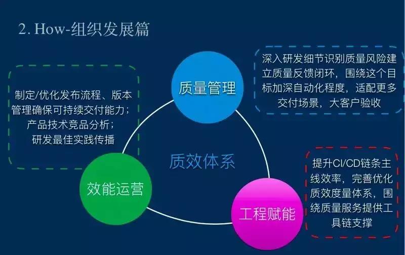 李倩:拖累开发团队效率的困局与破解之道