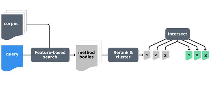 编程神器!Facebook推出代码智能搜索与推荐工具Aroma