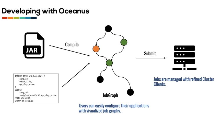 腾讯Flink实践:实时计算平台Oceanus建设历程