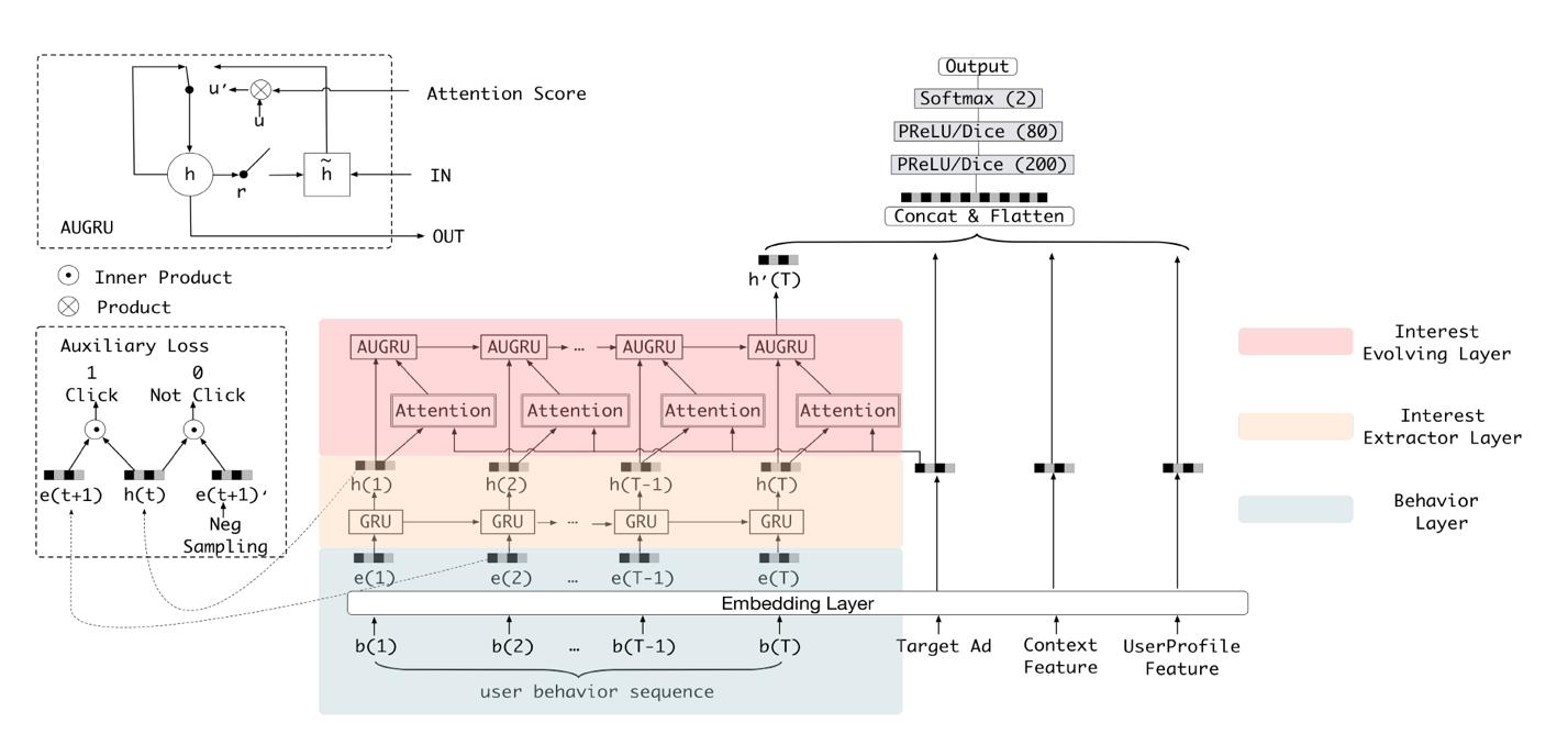 谷歌、阿里等10大深度学习CTR模型最全演化图谱