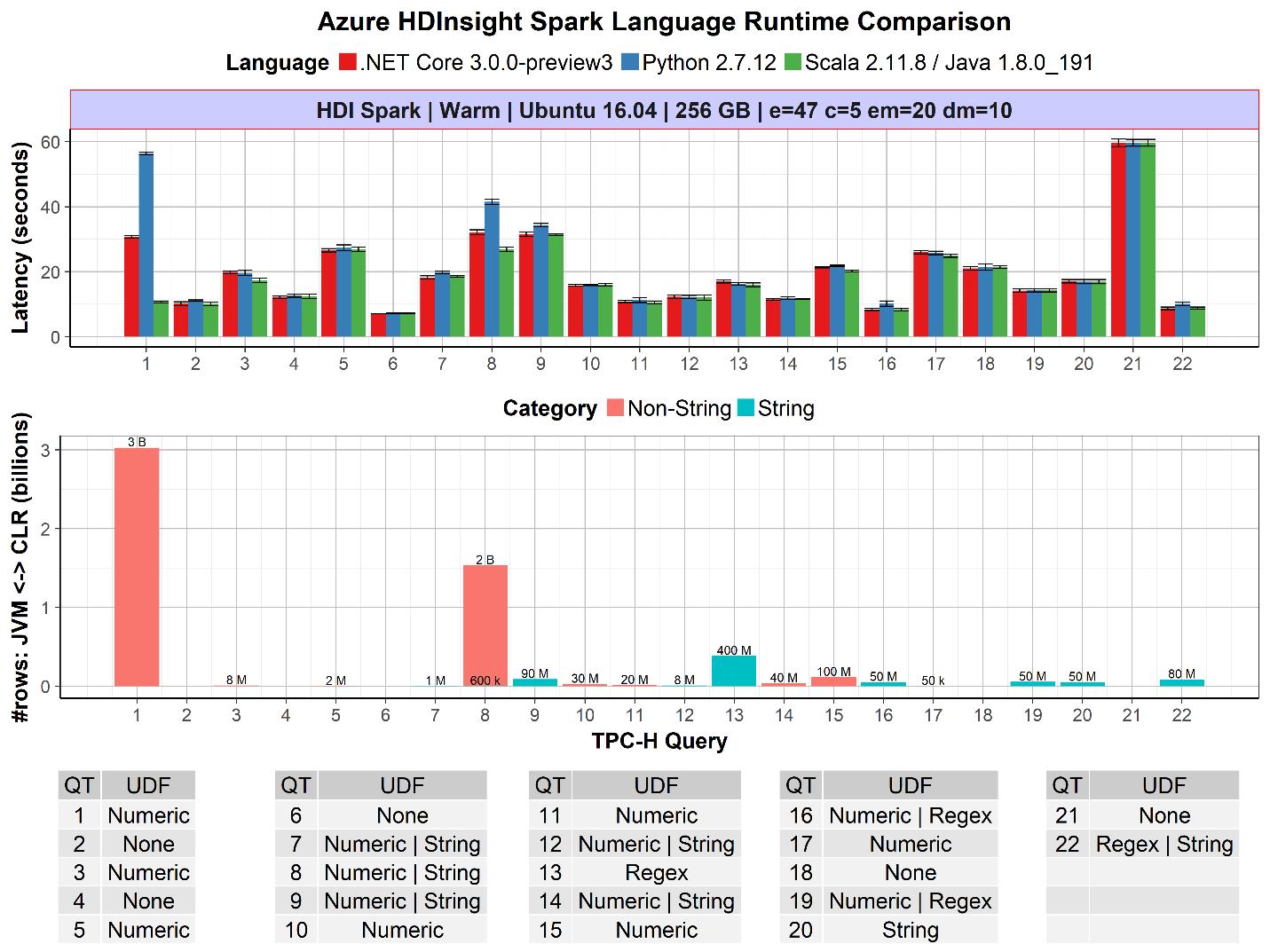 微软发布 .Net for Apache Spark :用什么语言开发大数据都可以