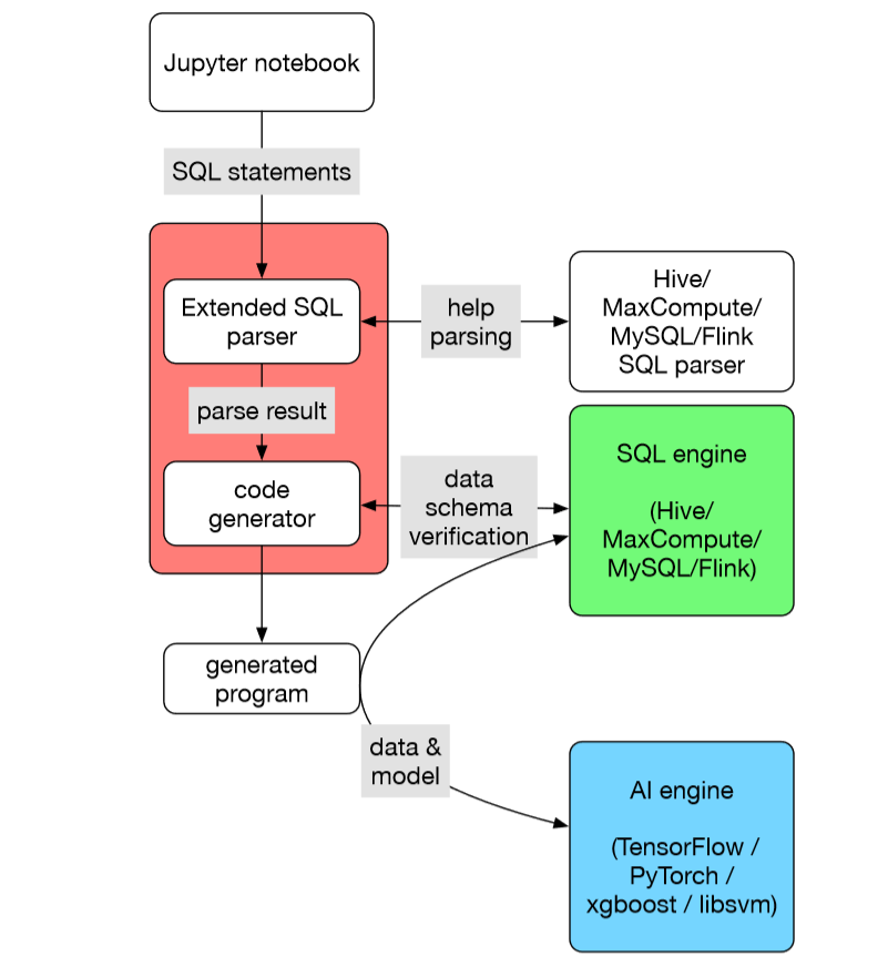 会SQL就能搞定AI!蚂蚁金服重磅开源机器学习工具SQLFlow