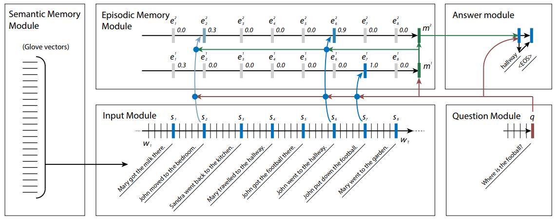 动态记忆网络:向通用NLP更近一步